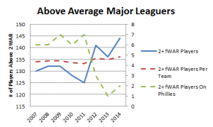 Above Average MLBers